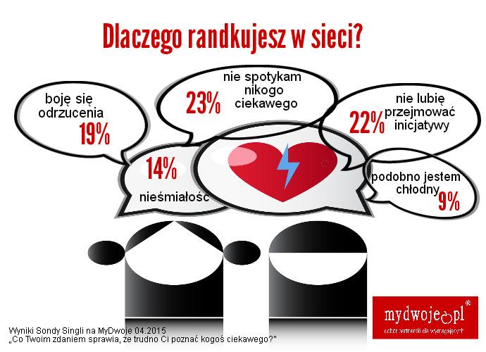 powody, dla których randki online nie są bezpieczne